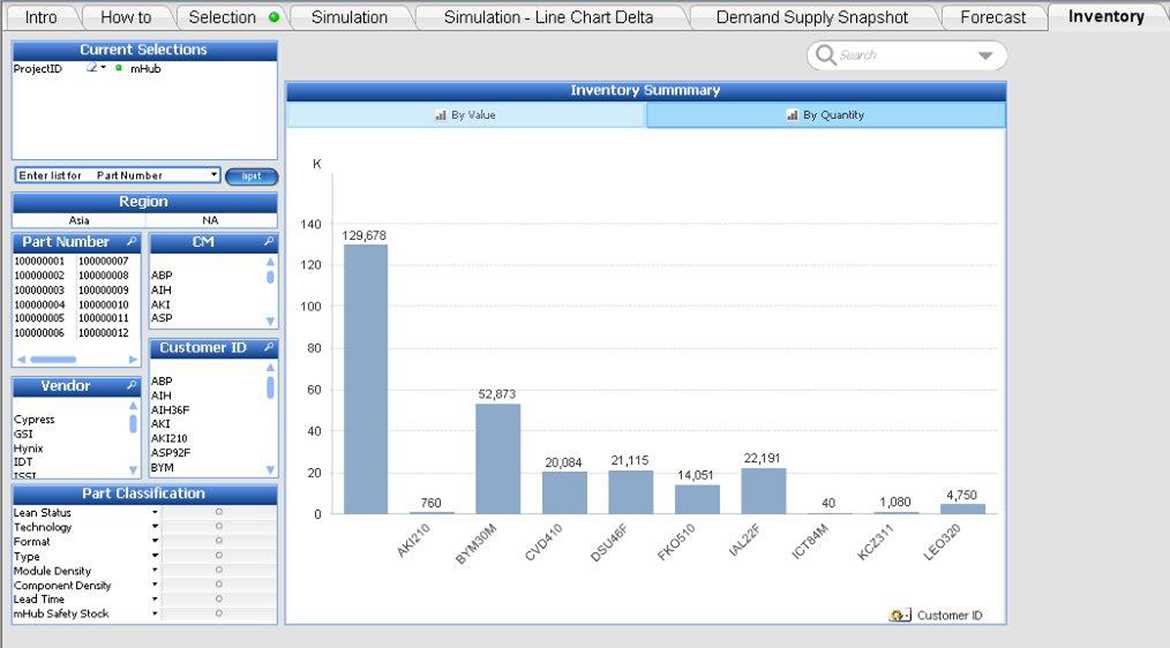 SSCS platform portal showing inventory summary